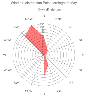 Wind direction distribution Point Jerningham May