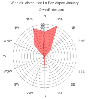 Wind direction distribution La Paz Airport January