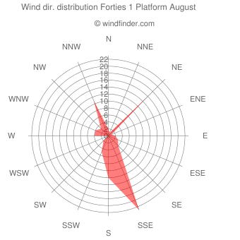 Wind direction distribution Forties 1 Platform August