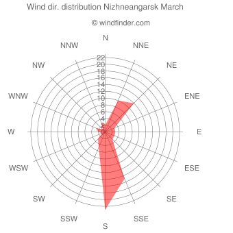 Wind direction distribution Nizhneangarsk March
