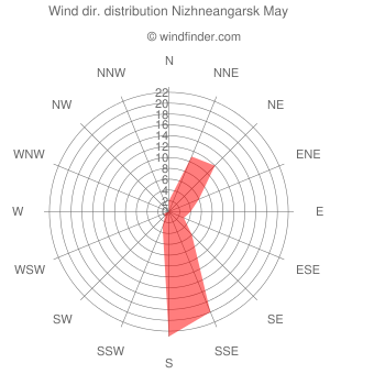 Wind direction distribution Nizhneangarsk May