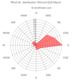 Wind direction distribution Hörnum/Sylt March