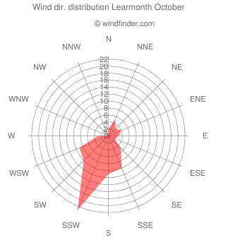Wind direction distribution Learmonth October