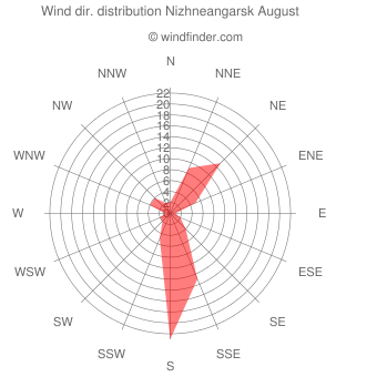 Wind direction distribution Nizhneangarsk August