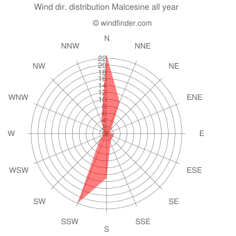 Annual wind direction distribution Malcesine