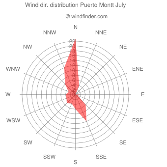 Wind direction distribution Puerto Montt July