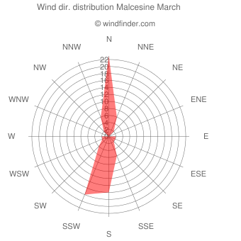 Wind direction distribution Malcesine March