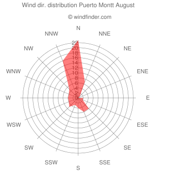 Wind direction distribution Puerto Montt August