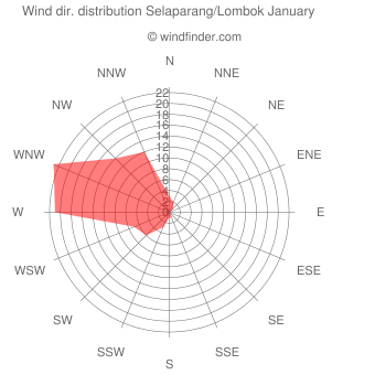 Wind direction distribution Selaparang/Lombok January