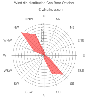 Wind direction distribution Cap Bear October