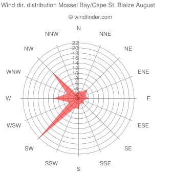 Wind direction distribution Mossel Bay/Cape St. Blaize August