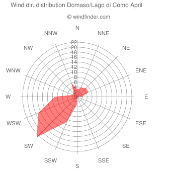 Wind direction distribution Domaso/Lago di Como April