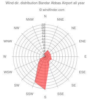 Annual wind direction distribution Bandar Abbas Airport