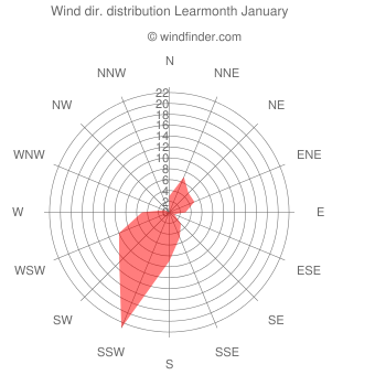 Wind direction distribution Learmonth January