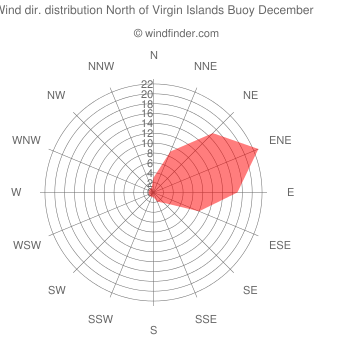 Wind direction distribution North of Virgin Islands Buoy December