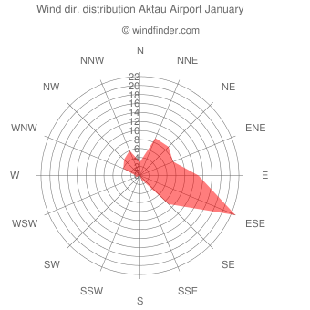 Wind direction distribution Aktau Airport January
