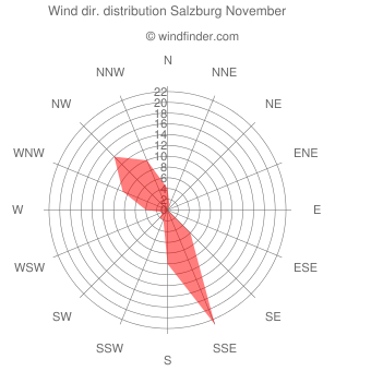 Wind direction distribution Salzburg November