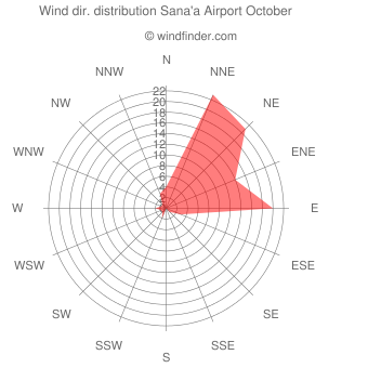 Wind direction distribution Sana'a Airport October