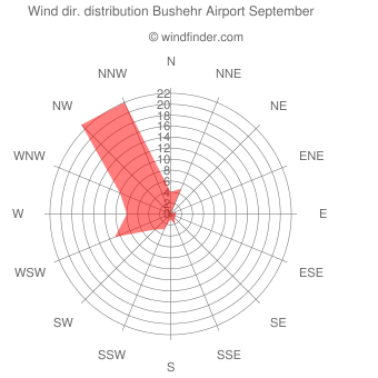 Wind direction distribution Bushehr Airport September