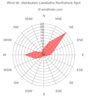 Wind direction distribution Llandudno Northshore April