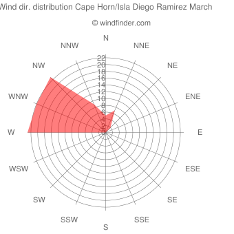 Wind direction distribution Cape Horn/Isla Diego Ramirez March