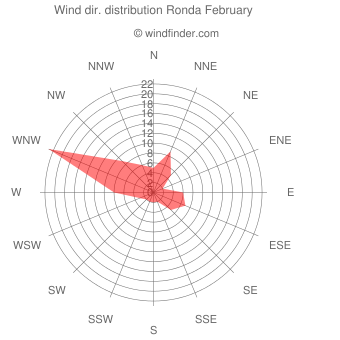Wind direction distribution Ronda February