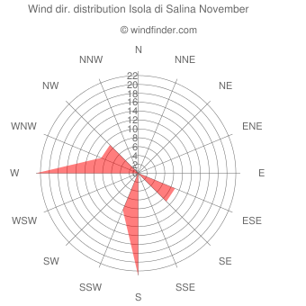 Wind direction distribution Isola di Salina November