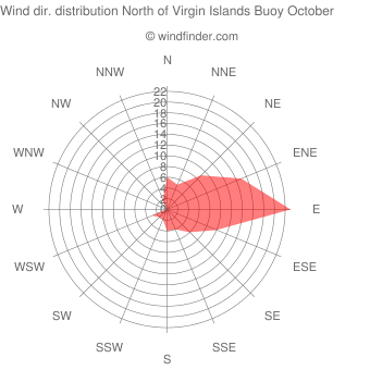 Wind direction distribution North of Virgin Islands Buoy October
