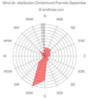 Wind direction distribution Christchurch/Fairmile September