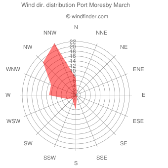 Wind direction distribution Port Moresby March