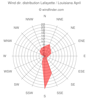 Wind direction distribution Lafayette / Louisiana April