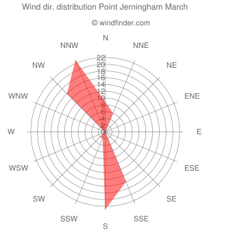 Wind direction distribution Point Jerningham March