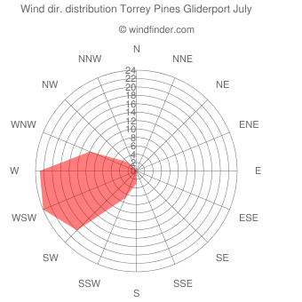Wind direction distribution Torrey Pines Gliderport July