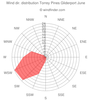 Wind direction distribution Torrey Pines Gliderport June