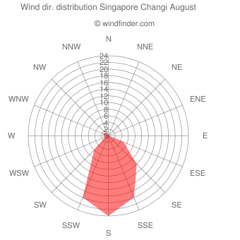 Wind direction distribution Singapore Changi August