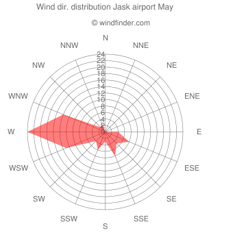 Wind direction distribution Jask airport May