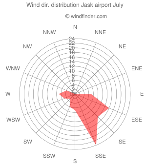 Wind direction distribution Jask airport July