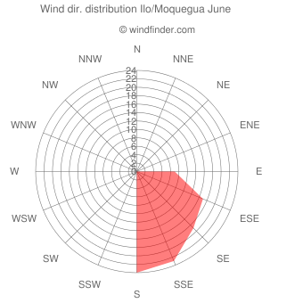 Wind direction distribution Ilo/Moquegua June