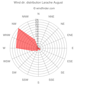 Wind direction distribution Larache August
