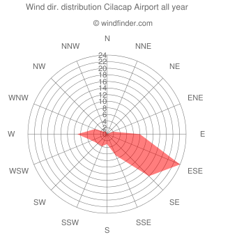 Annual wind direction distribution Cilacap Airport