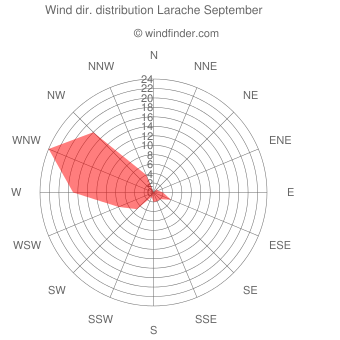 Wind direction distribution Larache September