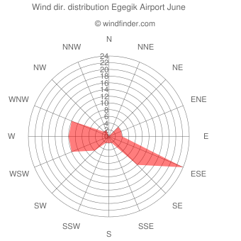 Wind direction distribution Egegik Airport June