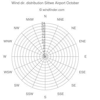 Wind direction distribution Sittwe Airport October