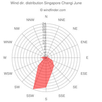 Wind direction distribution Singapore Changi June