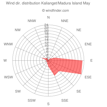 Wind direction distribution Kalianget/Madura Island May