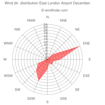 Wind direction distribution East London Airport December