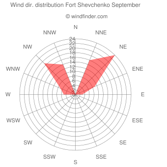 Wind direction distribution Fort Shevchenko September