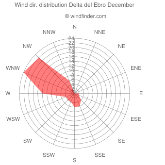 Wind direction distribution Delta del Ebro December