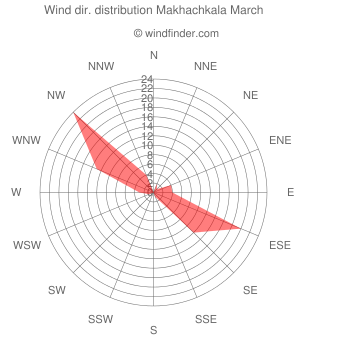 Wind direction distribution Makhachkala March