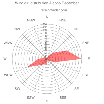 Wind direction distribution Aleppo December